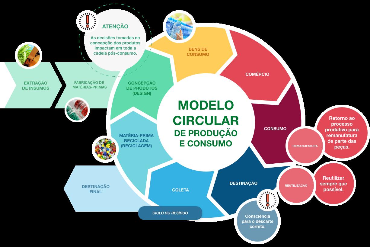Modelo circular de produção e consumo